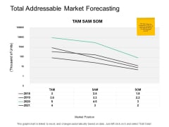 Total Addressable Market Forecasting Ppt PowerPoint Presentation Professional Deck