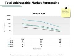 Total Addressable Market Forecasting Yearly Ppt PowerPoint Presentation Infographics Visual Aids