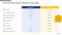 Total Cost Of Borrowing For Different Lending Types Ppt Slides Influencers PDF