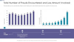 Total Number Of Frauds Encountered And Loss Amount Involved Brochure PDF