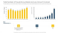 Total Number Of Frauds Encountered And Loss Amount Involved Ppt Ideas Skills PDF