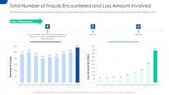 Total Number Of Frauds Encountered And Loss Amount Involved Ppt Visual Aids PDF