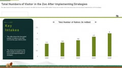 Total Numbers Of Visitor In The Zoo After Implementing Strategies Ppt Infographic Template Outfit PDF