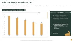 Total Numbers Of Visitor In The Zoo Ppt Infographics Show PDF