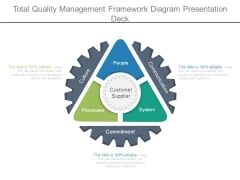 Total Quality Management Framework Diagram Presentation Deck