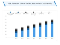 Tourism And Hospitality Industry Non Alcoholic Market Revenue By Product Usd Billion Diagrams PDF