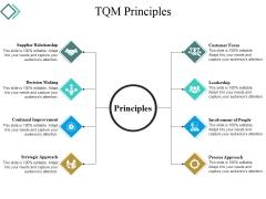 Tqm Principles Ppt PowerPoint Presentation File Slides