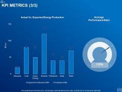 Tracking Energy Consumption KPI Metrics Performance Ppt Rules PDF