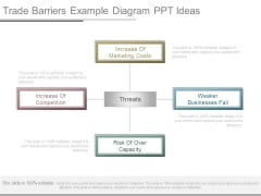 Trade Barriers Example Diagram Ppt Ideas