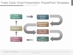 Trade Cycle Chart Presentation Powerpoint Templates