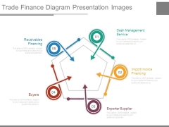 Trade Finance Diagram Presentation Images