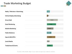 Trade Marketing Budget Ppt Powerpoint Presentation Microsoft