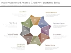 Trade Procurement Analysis Chart Ppt Examples Slides