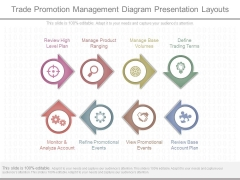 Trade Promotion Management Diagram Presentation Layouts