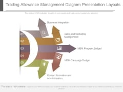 Trading Allowance Management Diagram Presentation Layouts