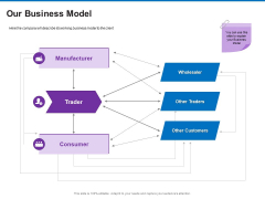 Trading Company Business Operational Plan Our Business Model Background PDF