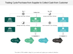 Trading Cycle Purchase From Supplier To Collect Cash From Customer Ppt PowerPoint Presentation File Graphics Design