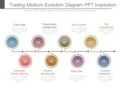 Trading Medium Evolution Diagram Ppt Inspiration