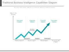 Traditional Business Intelligence Capabilities Diagram