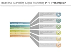 Traditional Marketing Digital Marketing Ppt Presentation