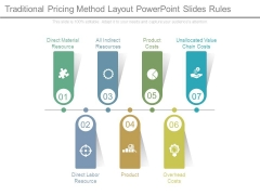 Traditional Pricing Method Layout Powerpoint Slides Rules