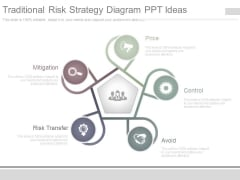 Traditional Risk Strategy Diagram Ppt Ideas