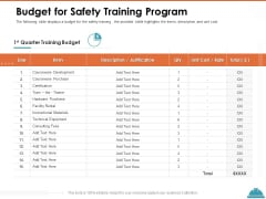 Train Employees Health Safety Budget For Safety Training Program Ppt Pictures Portfolio PDF