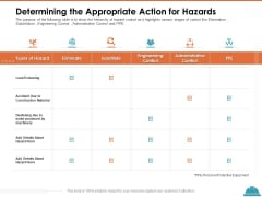 Train Employees Health Safety Determining The Appropriate Action For Hazards Template PDF