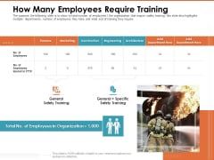 Train Employees Health Safety How Many Employees Require Training Icons PDF