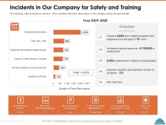 Train Employees Health Safety Incidents In Our Company For Safety And Training Inspiration PDF