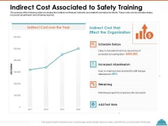 Train Employees Health Safety Indirect Cost Associated To Safety Training Topics PDF