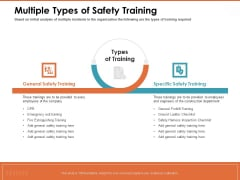 Train Employees Health Safety Multiple Types Of Safety Training Ppt Styles Portrait PDF