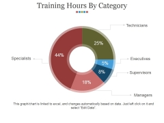 Training Hours By Category Ppt PowerPoint Presentation Portfolio Show
