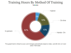 Training Hours By Method Of Training Ppt PowerPoint Presentation File Graphics