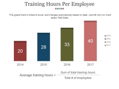 Training Hours Per Employee Ppt PowerPoint Presentation Gallery Master Slide