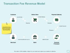 Transaction Fee Revenue Model Ppt PowerPoint Presentation Model Elements