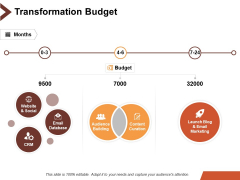 Transformation Budget Ppt PowerPoint Presentation Visual Aids Model