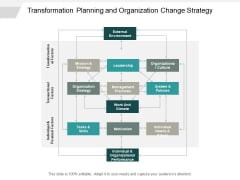 Transformation Planning And Organization Change Strategy Ppt PowerPoint Presentation Inspiration Graphics