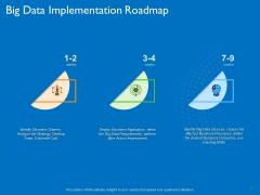 Transforming Big Data Analytics To Knowledge Big Data Implementation Roadmap Ppt Summary Diagrams PDF
