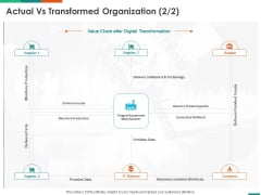 Transforming Enterprise Digitally Actual Vs Transformed Organization Data Ppt File Layout Ideas PDF