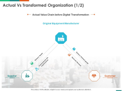 Transforming Enterprise Digitally Actual Vs Transformed Organization Ppt File Graphic Images PDF