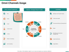 Transforming Enterprise Digitally Omni Channels Usage Ppt Layouts Graphic Images PDF