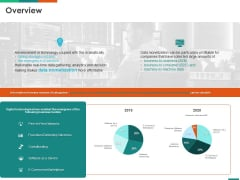 Transforming Enterprise Digitally Overview Ppt Example PDF