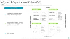 Transforming Organizational Processes And Outcomes 4 Types Of Organizational Culture Adhocracy Professional PDF