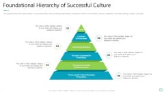 Transforming Organizational Processes And Outcomes Foundational Hierarchy Of Successful Culture Diagrams PDF