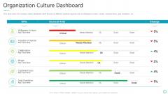 Transforming Organizational Processes And Outcomes Organization Culture Dashboard Designs PDF