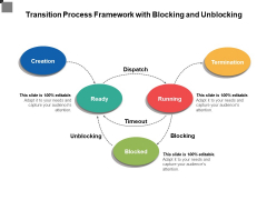 Transition Process Framework With Blocking And Unblocking Ppt PowerPoint Presentation File Outline PDF