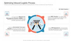 Transportation Governance Enhancement Optimizing Inbound Logistic Process Download PDF