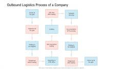 Transportation Governance Enhancement Outbound Logistics Process Of A Company Icons PDF