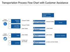 Transportation Process Flow Chart With Customer Assistance Ppt PowerPoint Presentation Inspiration Background Designs PDF